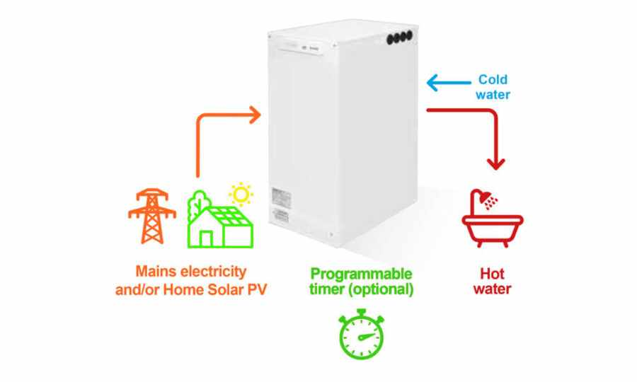 Thermal Storage Water Heater Explanation Diagram